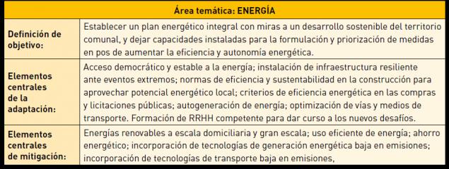 tabla_energia